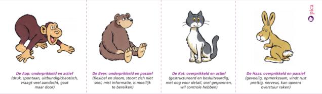 Vier types dieren van weggever